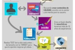 etapas-del-diseno-de-una-pagina-web-fases